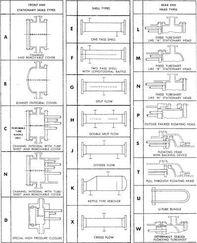 Scambiatori Calore Tema Fascio Tubiero Batterie